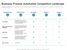 Business Process Automation Competitive Landscape Replaced Ppt Slides
