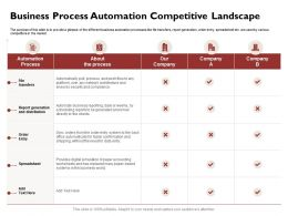 Business Process Automation Competitive Landscape World Ppt Powerpoint Icon Visual Aids