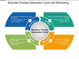 Business Process Automation Cycle With Monitoring Management