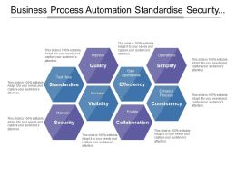 Business Process Automation Standardise Security Collaboration Consistency