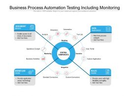 Business Process Automation Testing Including Monitoring