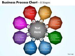 Business Process Chart 8 Stages 3