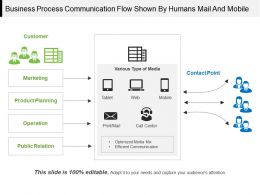 Business Process Communication Flow Shown By Humans Mail And Mobile