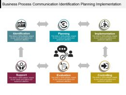 Business Process Communication Identification Planning Implementation