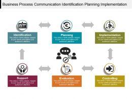 Business Process Communication Identification Planning Implementation