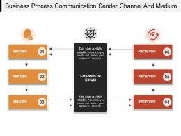 Business Process Communication Sender Channel And Medium