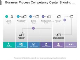 Business Process Competency Center Showing A Competency Center Process