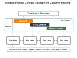 Business Process Concept Development Customer Mapping