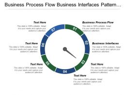 Business Process Flow Business Interfaces Pattern Reference Model