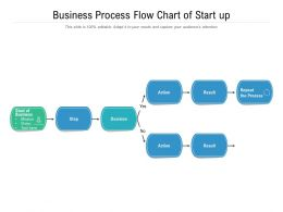 Business Process Flow Chart Of Start Up