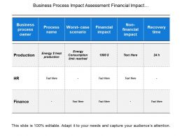 Business Process Impact Assessment Financial Impact And Non Financial Impact