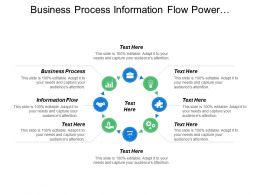 Business Process Information Flow Power Authority Business Objectives