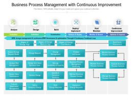 Business Process Management With Continuous Improvement