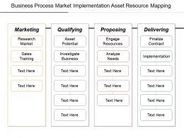 Business Process Market Implementation Asset Resource Mapping