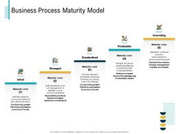 Business Process Maturity Model M3043 Ppt Powerpoint Presentation File Diagrams