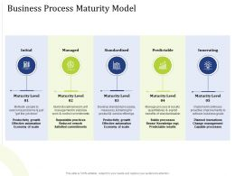 Business Process Maturity Model Reuse Powerpoint Presentation Skills