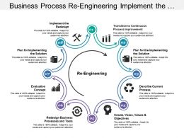 Business Process Re Engineering Implement The Redesign And Describe Current Process