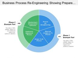 Business Process Re Engineering Showing Prepare Mapping Implementation And Monitoring