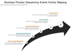 Business Process Sequencing Events Activity Mapping