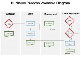 Business Process Workflow Diagram Powerpoint Slide Influencers