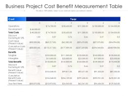 Business Project Cost Benefit Measurement Table