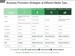 Business Promotion Strategies At Different Media Type Include Budget Outcome And Measure Metric