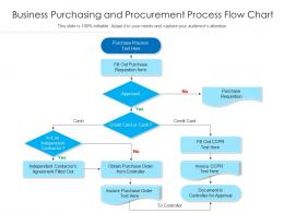 Business Purchasing And Procurement Process Flow Chart