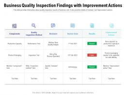 Business Quality Inspection Findings With Improvement Actions