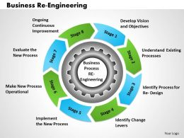 Business Re Engineering powerpoint presentation slide template