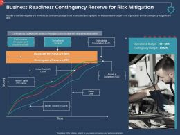 Business Readiness Contingency Reserve For Risk Mitigation Ppt Templates
