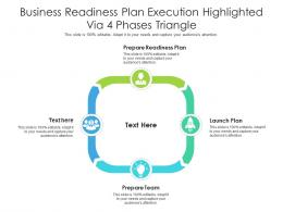 Business Readiness Plan Execution Highlighted Via 4 Phases Triangle