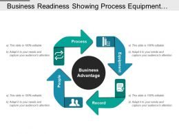 Business Readiness Showing Process Equipment Record And People
