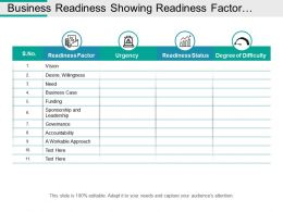Business Readiness Showing Readiness Factor Urgency And Readiness Status