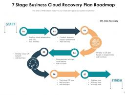 Business Recovery Plan Roadmap Communicate Infrastructure Functional Process Assessment