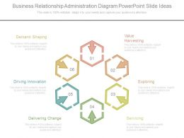 Business Relationship Administration Diagram Powerpoint Slide Ideas