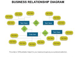 Business Relationship Diagram