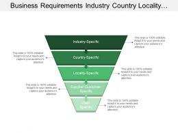 Business Requirements Industry Country Locality Customer User Specific