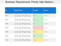 Business Requirements Priority High Medium Low Source Table