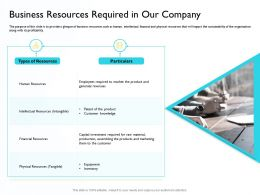 Business Resources Required Human Resources Ppt Powerpoint Visual Aids