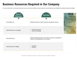 Business Resources Required In Our Company Assembling Ppt Powerpoint Background Image