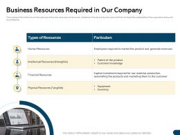 Business Resources Required In Our Company For Raw Ppt Powerpoint Presentation Summary Model