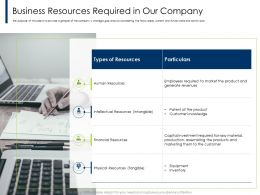 Business Resources Required In Our Company Patent Ppt Powerpoint Presentation Professional Pictures