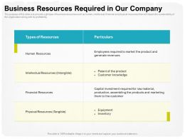 Business Resources Required In Our Company Them Ppt Powerpoint Presentation Show Templates