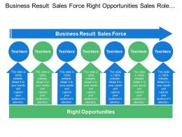 Business Result Sales Force Right Opportunities Sales Role Design