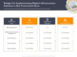Business Retrenchment Strategies Budget For Implementing Digital Advancement Ppt Pictures