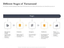 Business Retrenchment Strategies Different Stages Of Turnaround Ppt Show