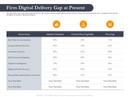 Business Retrenchment Strategies Firm Digital Delivery Gap At Present Ppt Inspiration