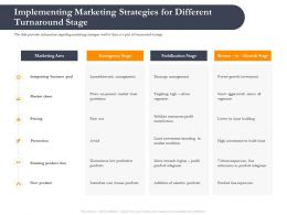 Business Retrenchment Strategies Implementing Marketing Strategies Ppt Ideas