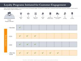 Business Retrenchment Strategies Loyalty Programs Initiated For Customer Ppt Guidliness
