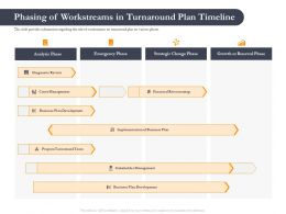 Business Retrenchment Strategies Phasing Of Workstreams In Turnaround Plan Ppt Slides